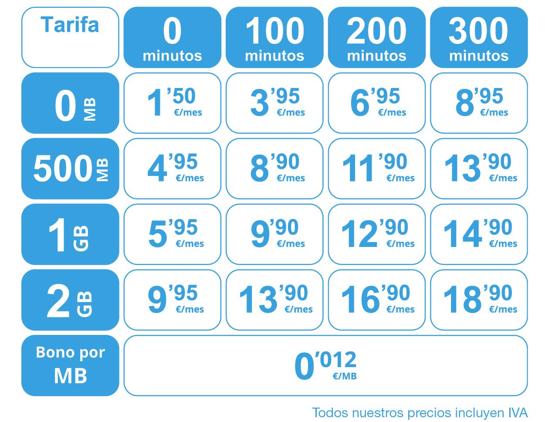 Nuevas tarifas ipo networks - crea tu propia tarifa
